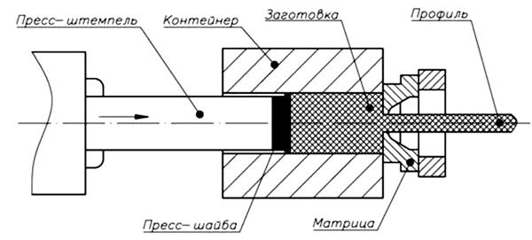 Схема прямого метода процесса
